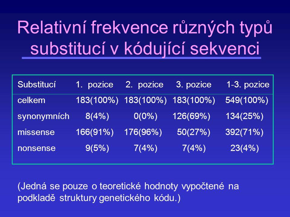 Relativní frekvence různých typů substitucí v kódující sekvenci