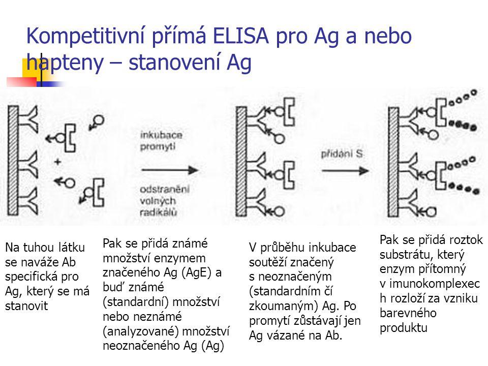 Kompetitivní přímá ELISA pro Ag a nebo hapteny – stanovení Ag