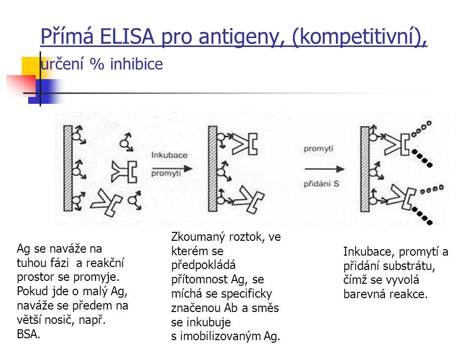 Přímá ELISA pro antigeny, (kompetitivní), určení % inhibice