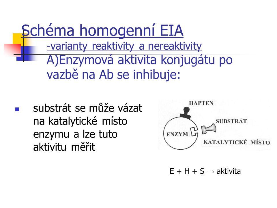 Schéma homogenní EIA -varianty reaktivity a nereaktivity A)Enzymová aktivita konjugátu po vazbě na Ab se inhibuje: