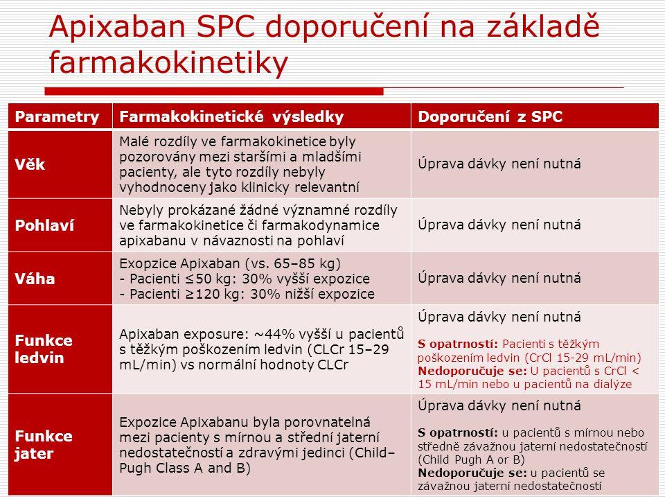 Apixaban SPC doporučení na základě farmakokinetiky