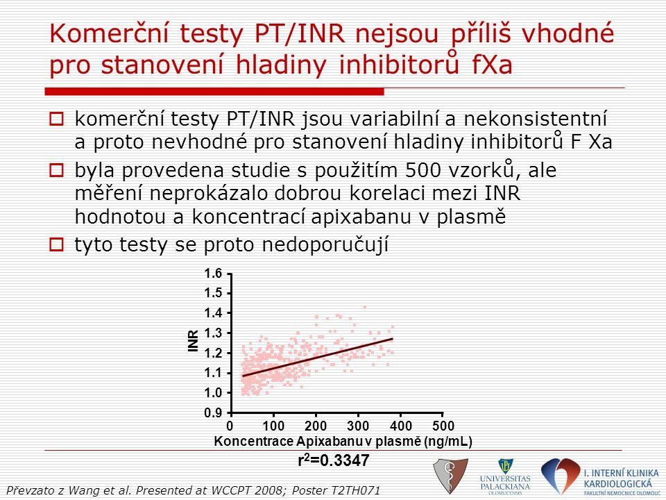 Komerční testy PT/INR nejsou příliš vhodné pro stanovení hladiny inhibitorů fXa