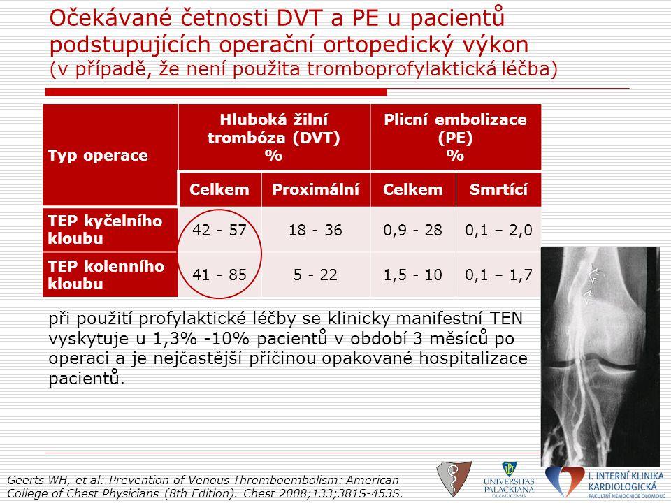 Hluboká žilní trombóza (DVT) % Plicní embolizace (PE) %