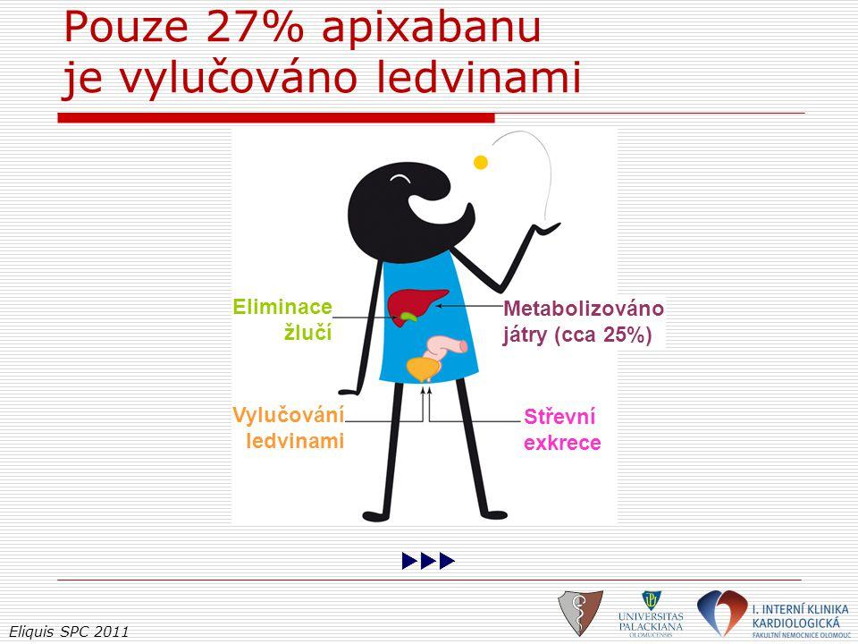 Pouze 27% apixabanu je vylučováno ledvinami