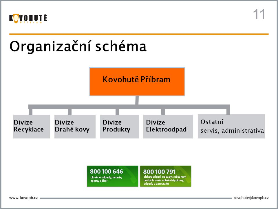 11 Organizační schéma Kovohutě Příbram Divize Recyklace