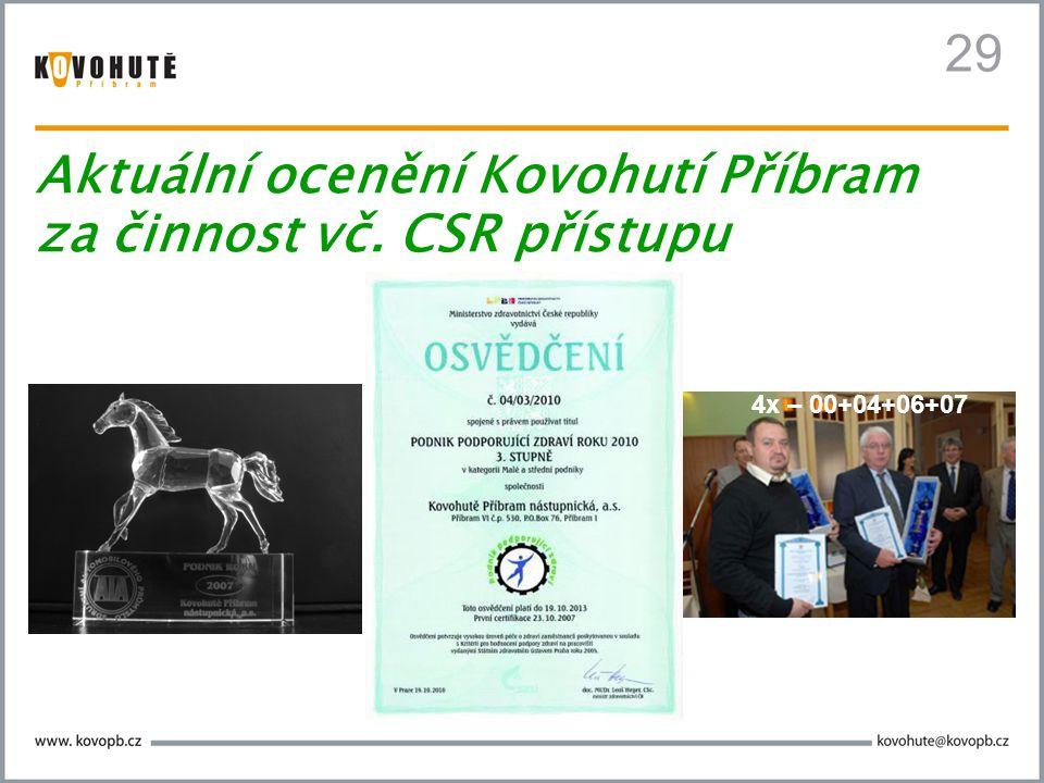 Aktuální ocenění Kovohutí Příbram za činnost vč. CSR přístupu