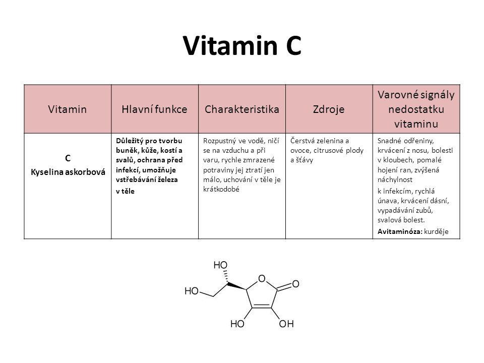 Varovné signály nedostatku vitaminu