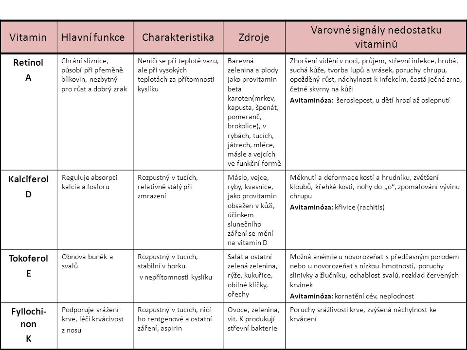 Varovné signály nedostatku vitaminů
