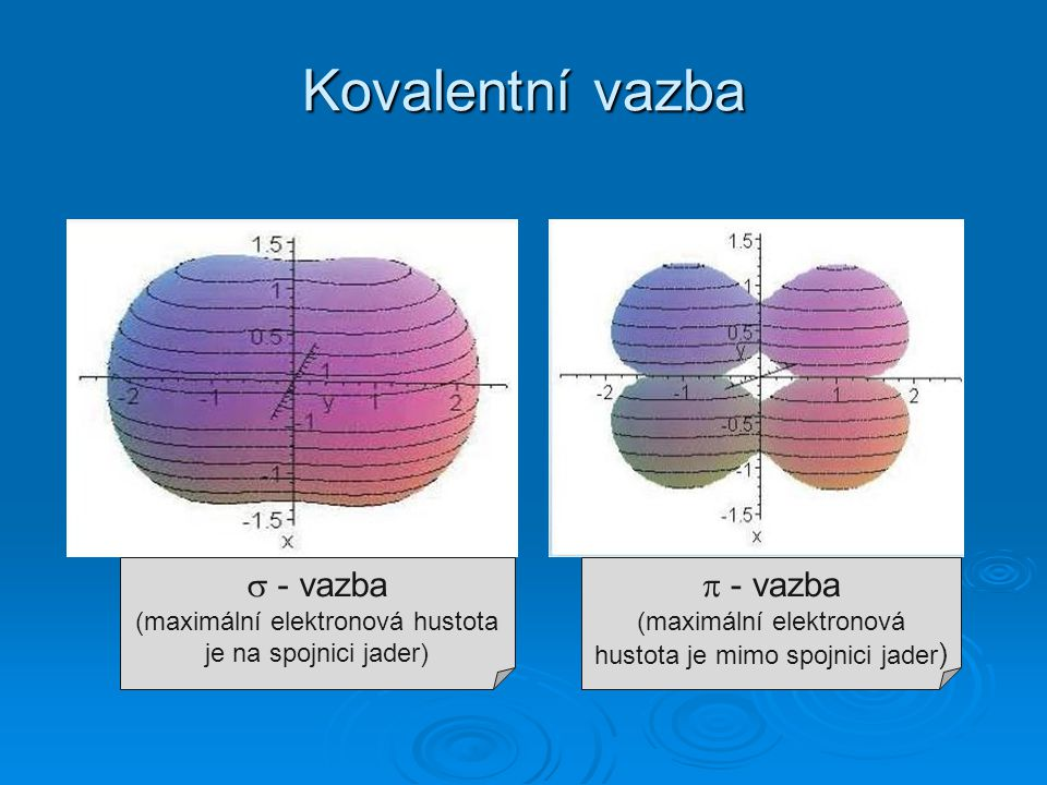 Kovalentní vazba  - vazba (maximální elektronová hustota je na spojnici jader)  - vazba (maximální elektronová hustota je mimo spojnici jader)
