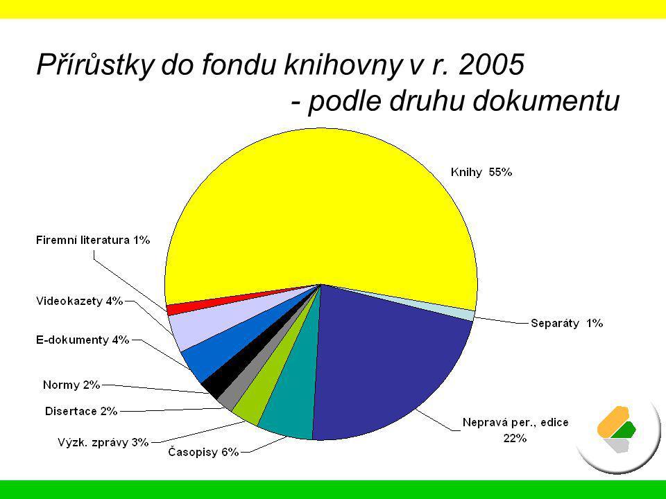 Přírůstky do fondu knihovny v r. 2005 - podle druhu dokumentu