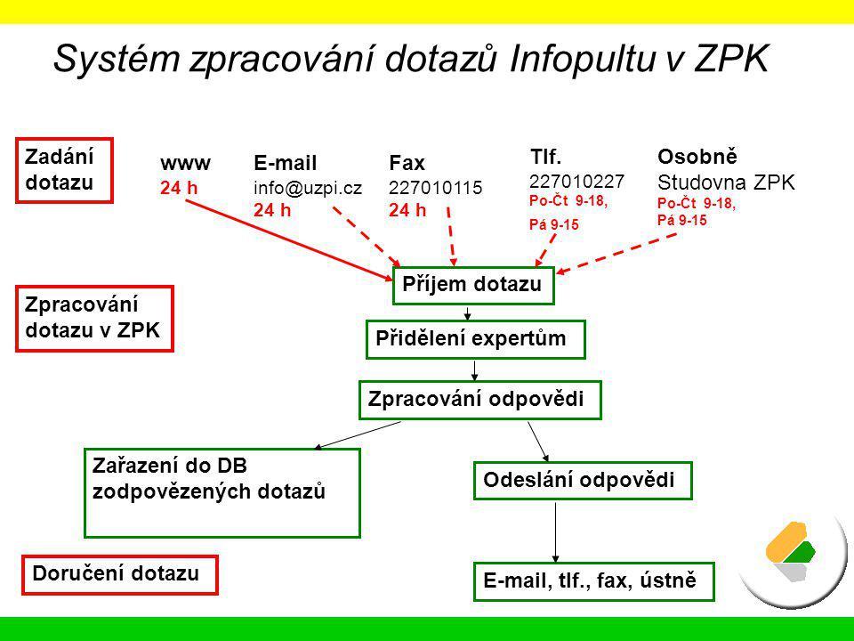 Systém zpracování dotazů Infopultu v ZPK