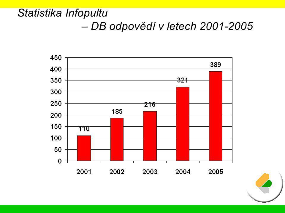 Statistika Infopultu – DB odpovědí v letech 2001-2005