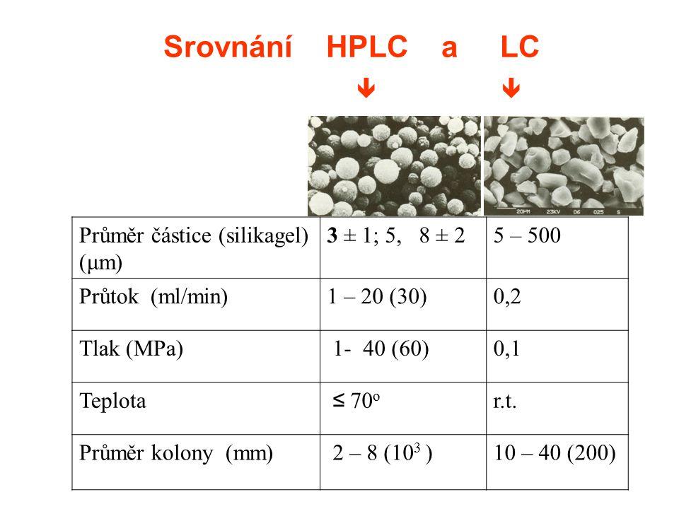 Srovnání HPLC a LC   Průměr částice (silikagel) (μm) 3 ± 1; 5, 8 ± 2