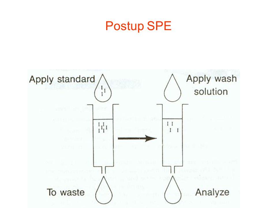 Postup SPE