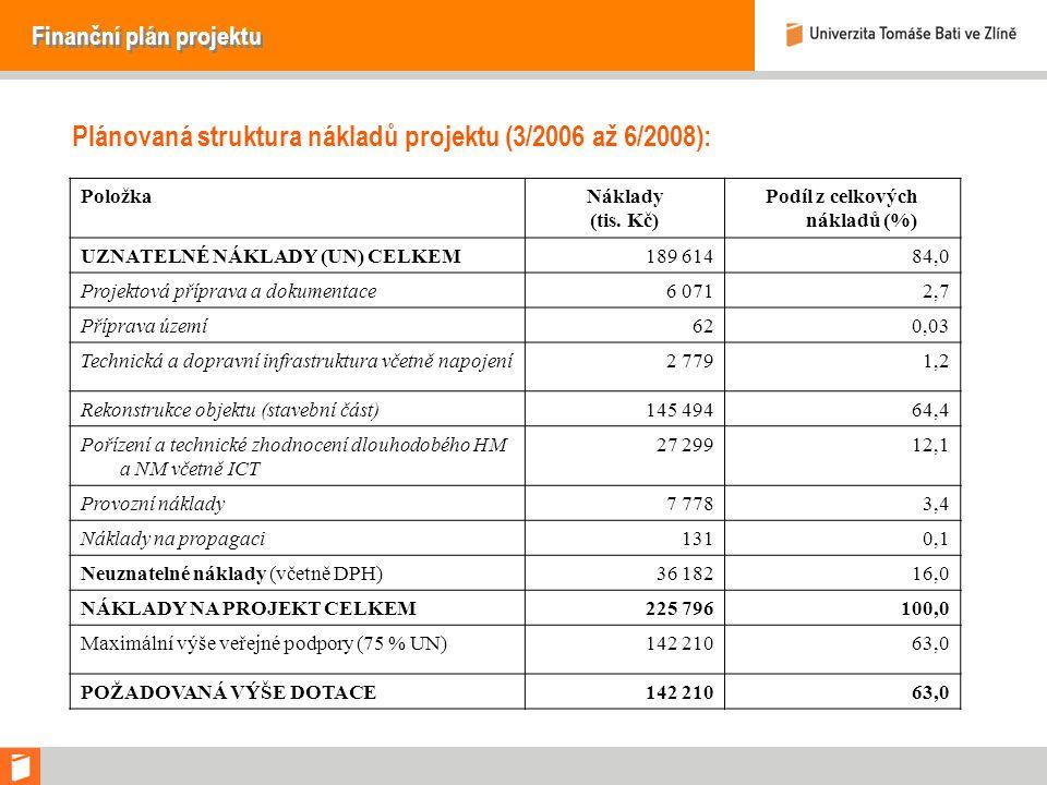 Finanční plán projektu