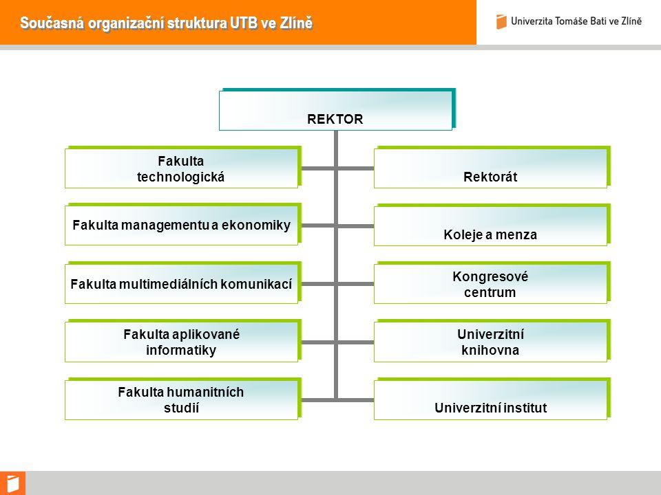 Současná organizační struktura UTB ve Zlíně
