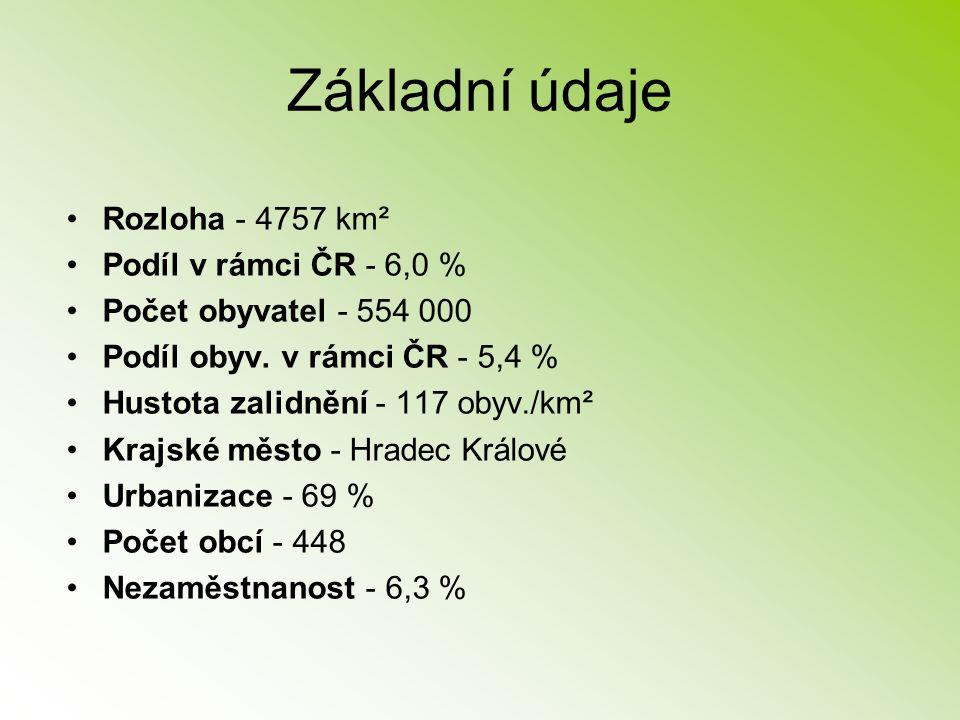 Základní údaje Rozloha - 4757 km² Podíl v rámci ČR - 6,0 %