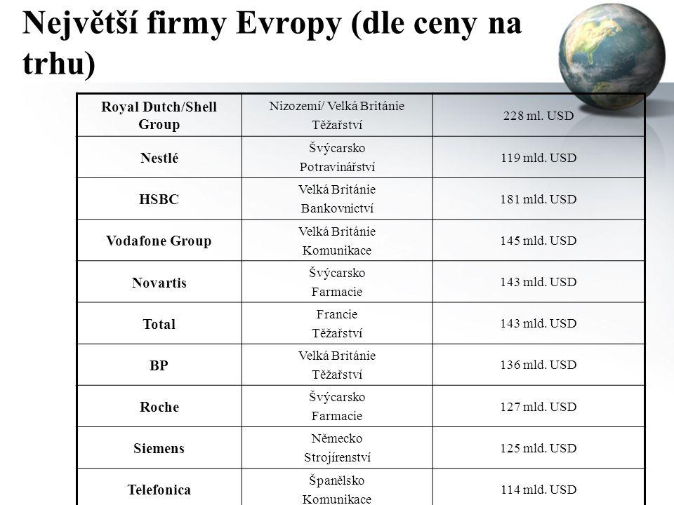 Největší firmy Evropy (dle ceny na trhu)