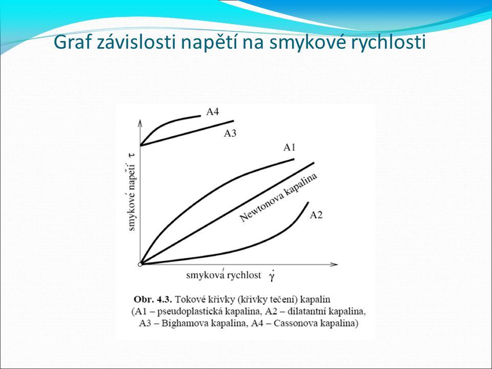 Graf závislosti napětí na smykové rychlosti