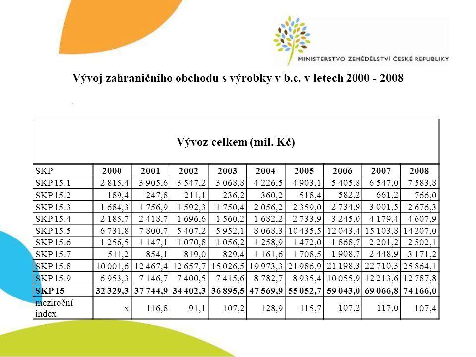 Vývoj zahraničního obchodu s výrobky v b.c. v letech 2000 - 2008