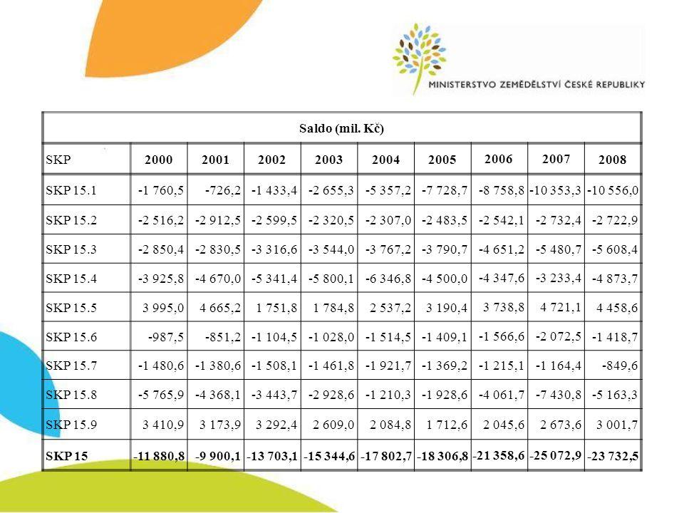 Saldo (mil. Kč) SKP. 2000. 2001. 2002. 2003. 2004. 2005. 2006. 2007. 2008. SKP 15.1. -1 760,5.