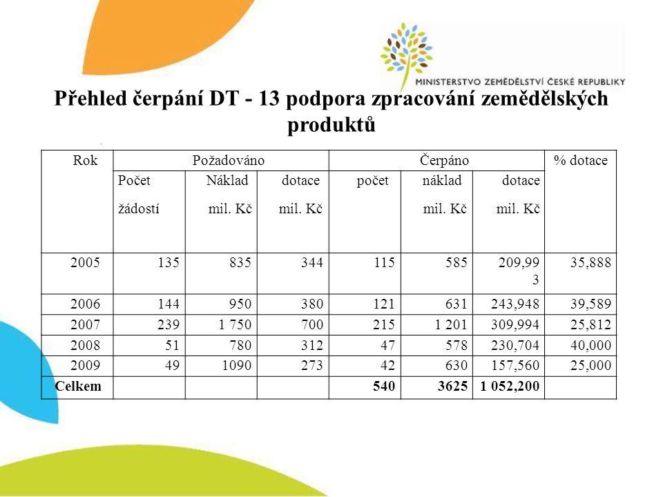 Přehled čerpání DT - 13 podpora zpracování zemědělských produktů