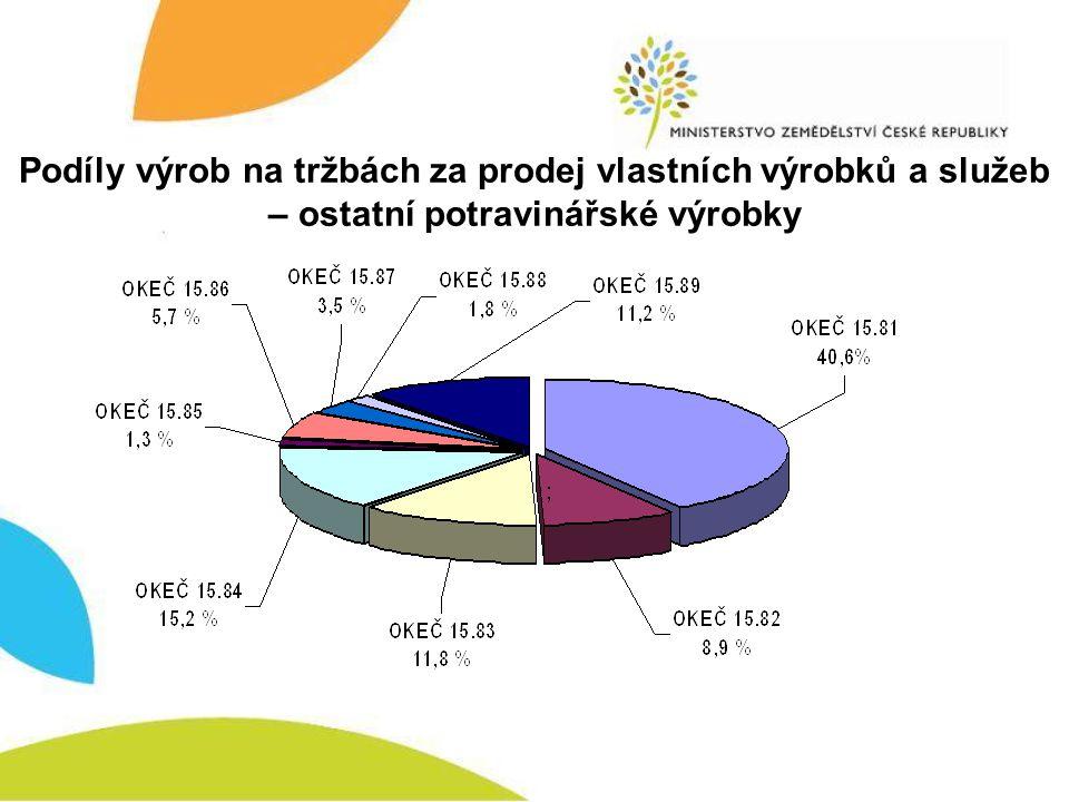 Podíly výrob na tržbách za prodej vlastních výrobků a služeb – ostatní potravinářské výrobky