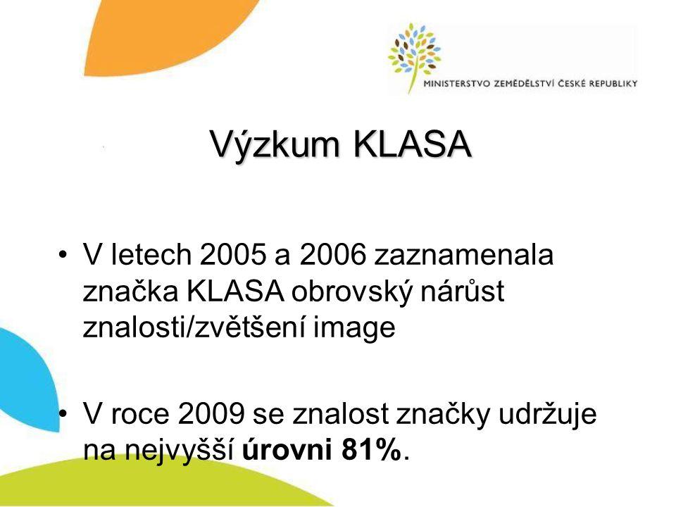 Výzkum KLASA V letech 2005 a 2006 zaznamenala značka KLASA obrovský nárůst znalosti/zvětšení image.