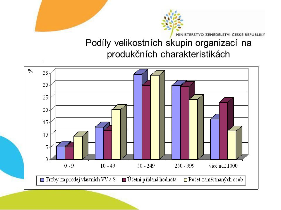 Podíly velikostních skupin organizací na produkčních charakteristikách