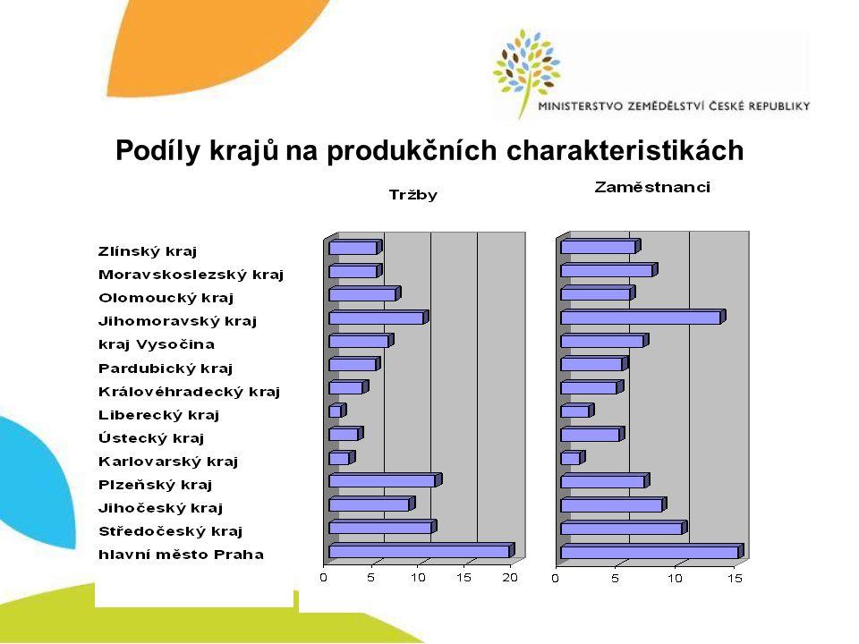 Podíly krajů na produkčních charakteristikách