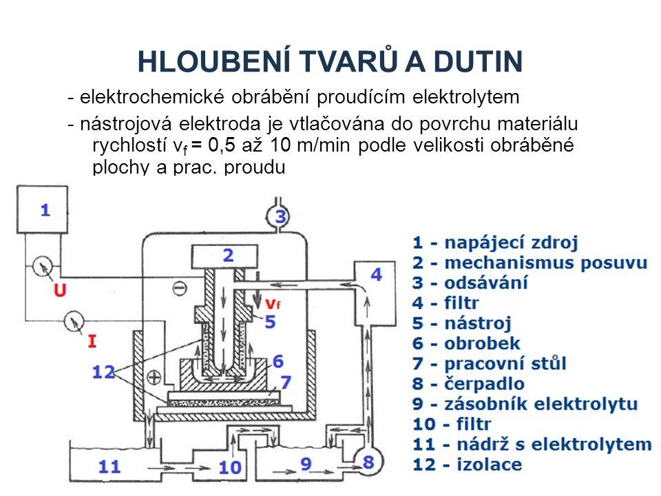 HLOUBENÍ TVARŮ A DUTIN - elektrochemické obrábění proudícím elektrolytem.