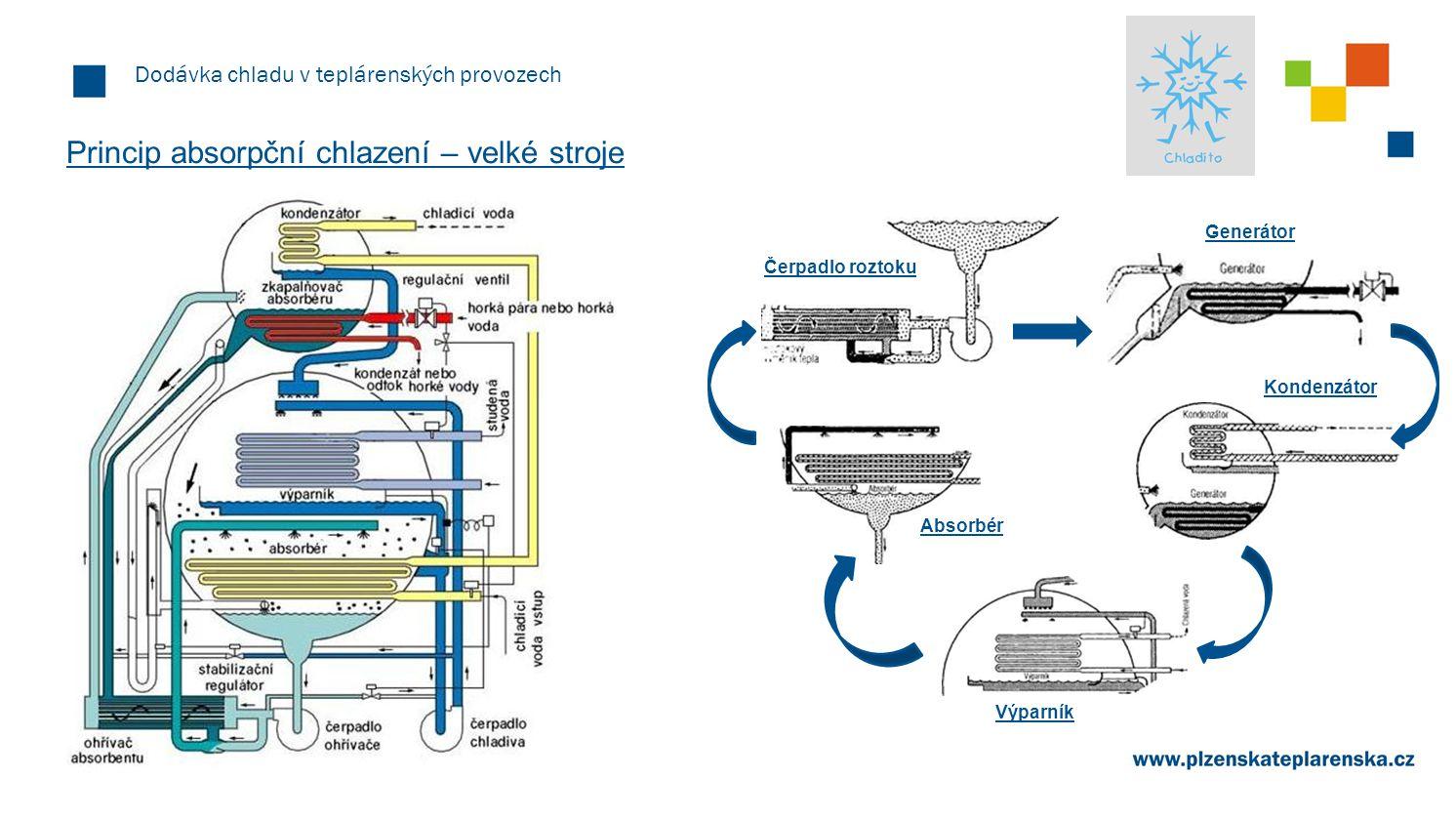 Princip absorpční chlazení – velké stroje
