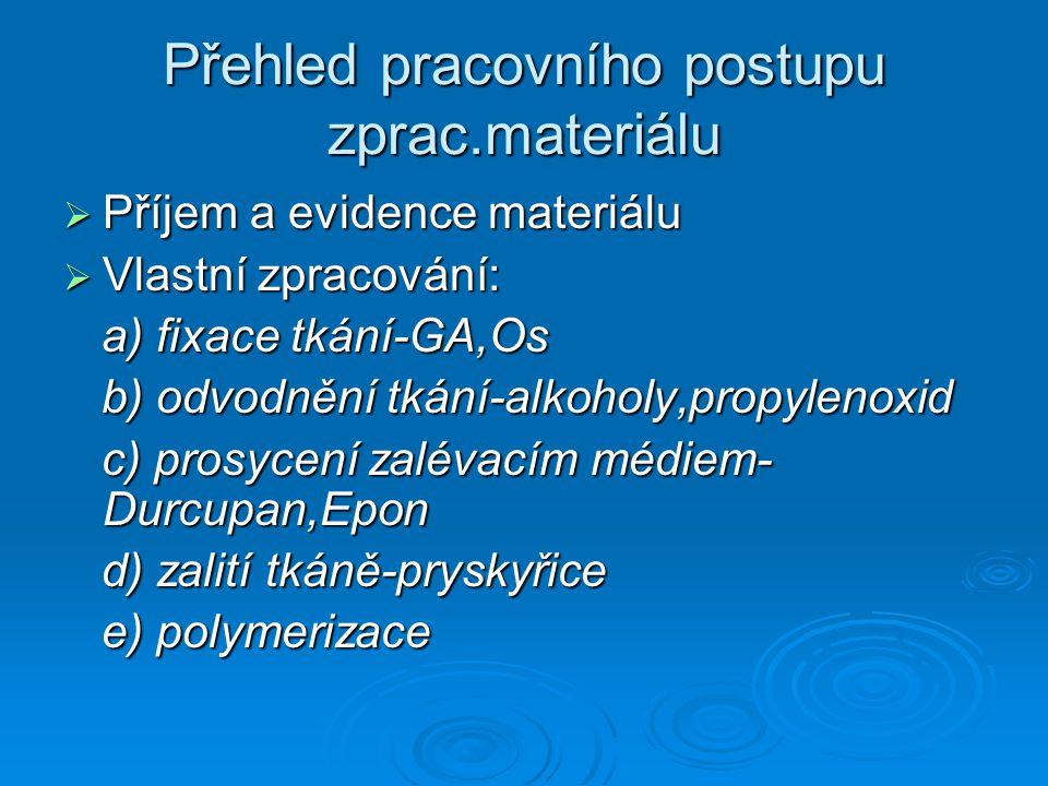 Přehled pracovního postupu zprac.materiálu