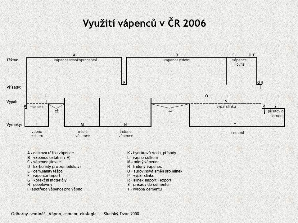 Využití vápenců v ČR 2006 C D. E. Těžba: F. vápence. jílovité. G H. Přísady: Výpal: