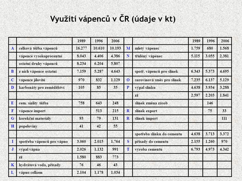 Využití vápenců v ČR (údaje v kt)
