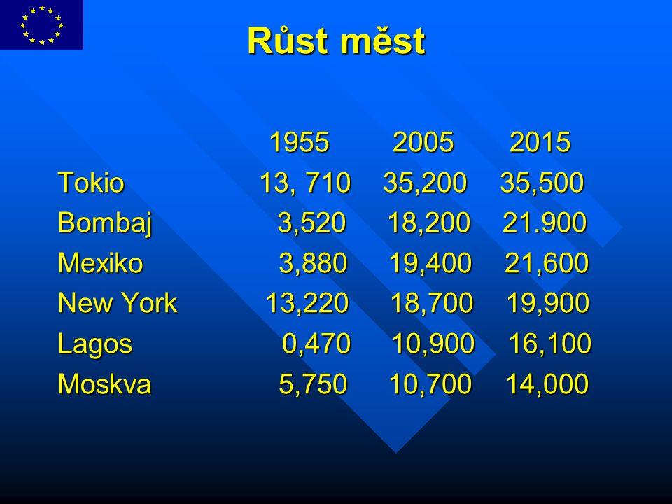 Růst měst 1955 2005 2015. Tokio 13, 710 35,200 35,500. Bombaj 3,520 18,200 21.900.