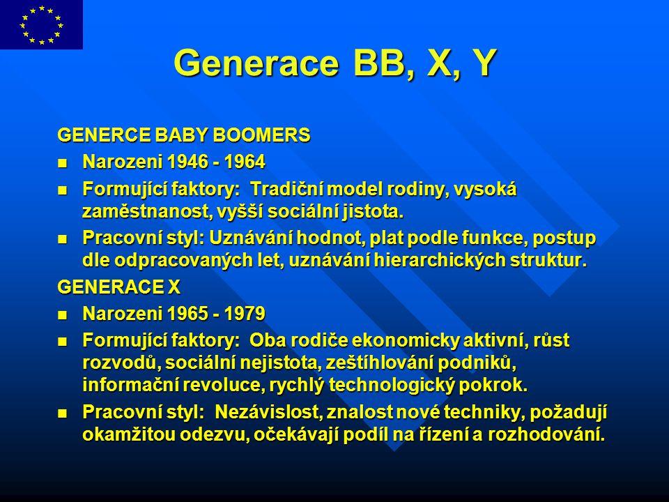 Generace BB, X, Y GENERCE BABY BOOMERS Narozeni 1946 - 1964