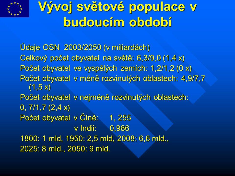 Vývoj světové populace v budoucím období