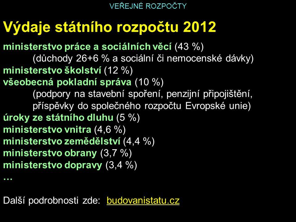 Výdaje státního rozpočtu 2012