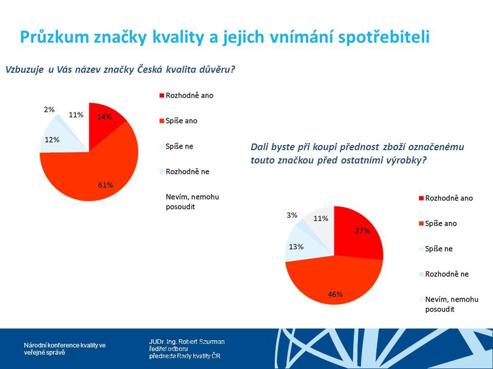 Průzkum značky kvality a jejich vnímání spotřebiteli