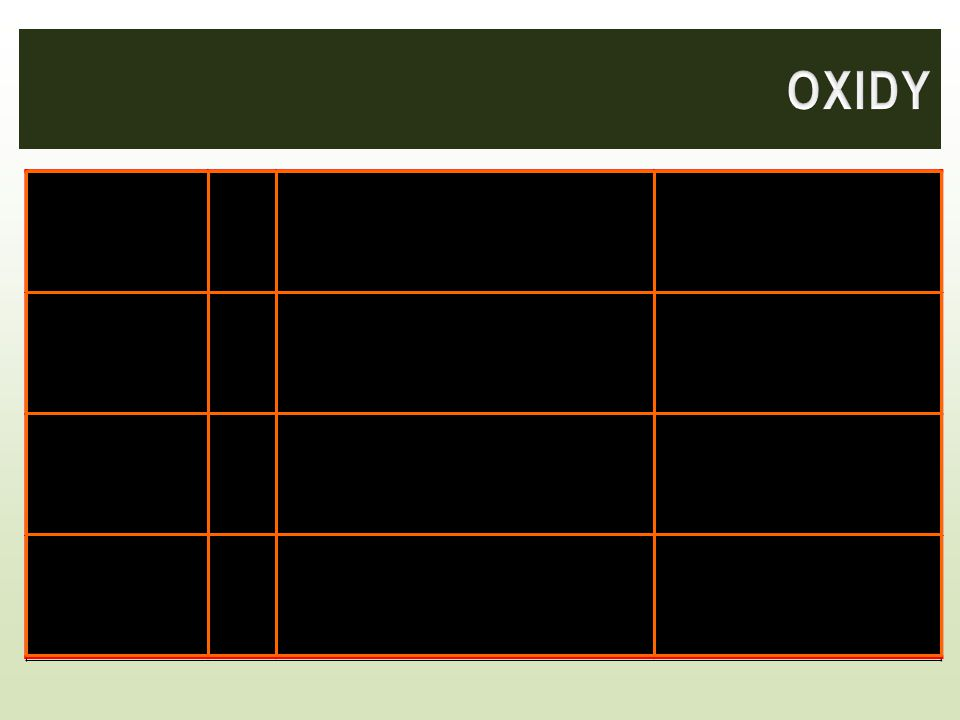 OXIDY Oxid siřičitý SO2 Plyn, štiplavý, jedovatý