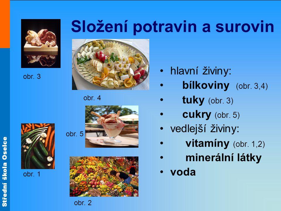 Složení potravin a surovin
