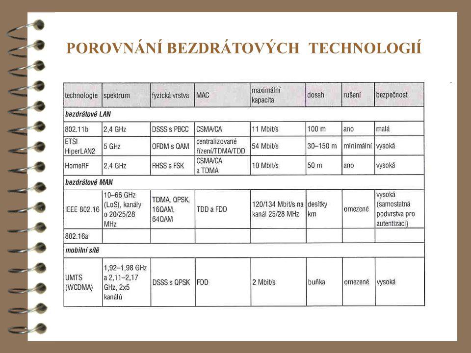 POROVNÁNÍ BEZDRÁTOVÝCH TECHNOLOGIÍ