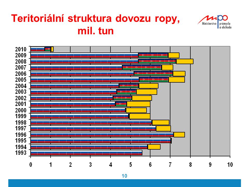 Teritoriální struktura dovozu ropy, mil. tun