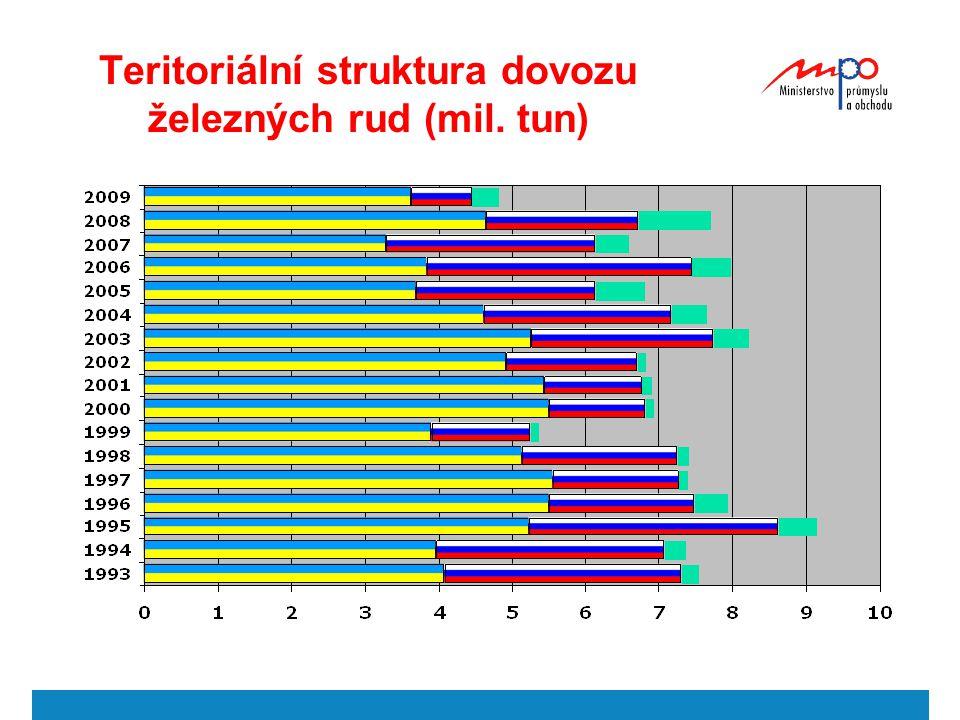 Teritoriální struktura dovozu železných rud (mil. tun)