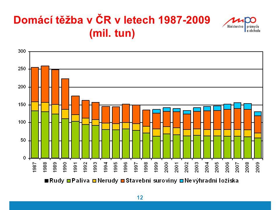 Domácí těžba v ČR v letech 1987-2009 (mil. tun)