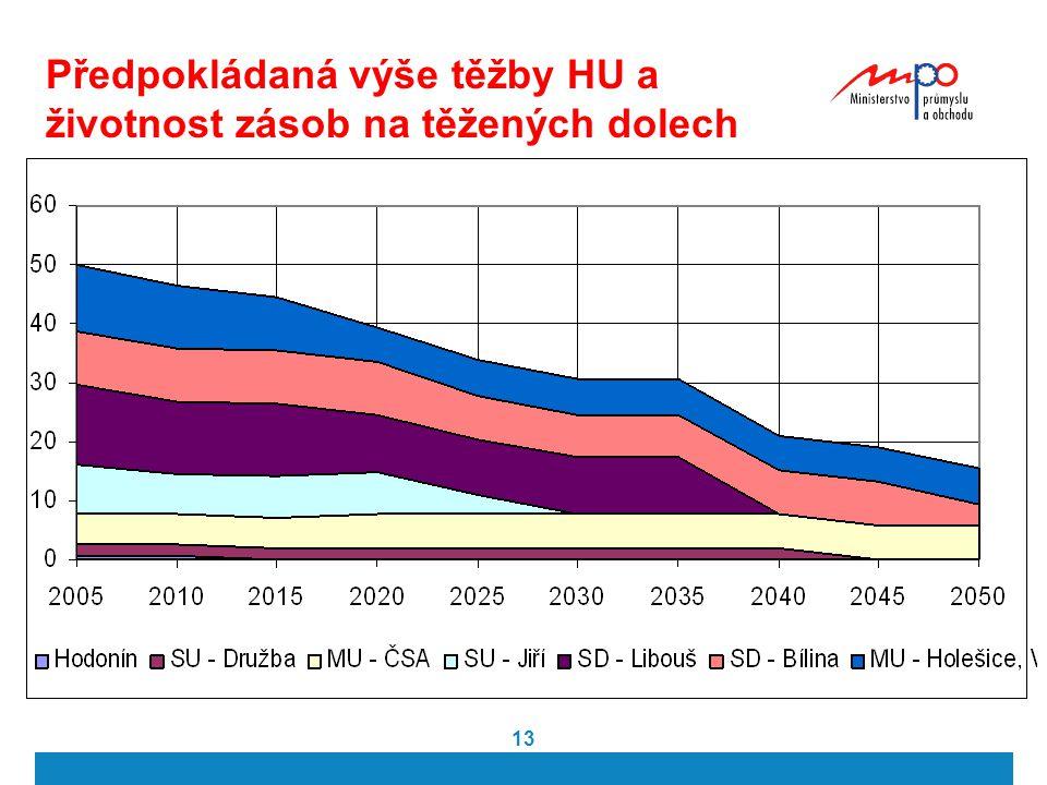 Předpokládaná výše těžby HU a životnost zásob na těžených dolech