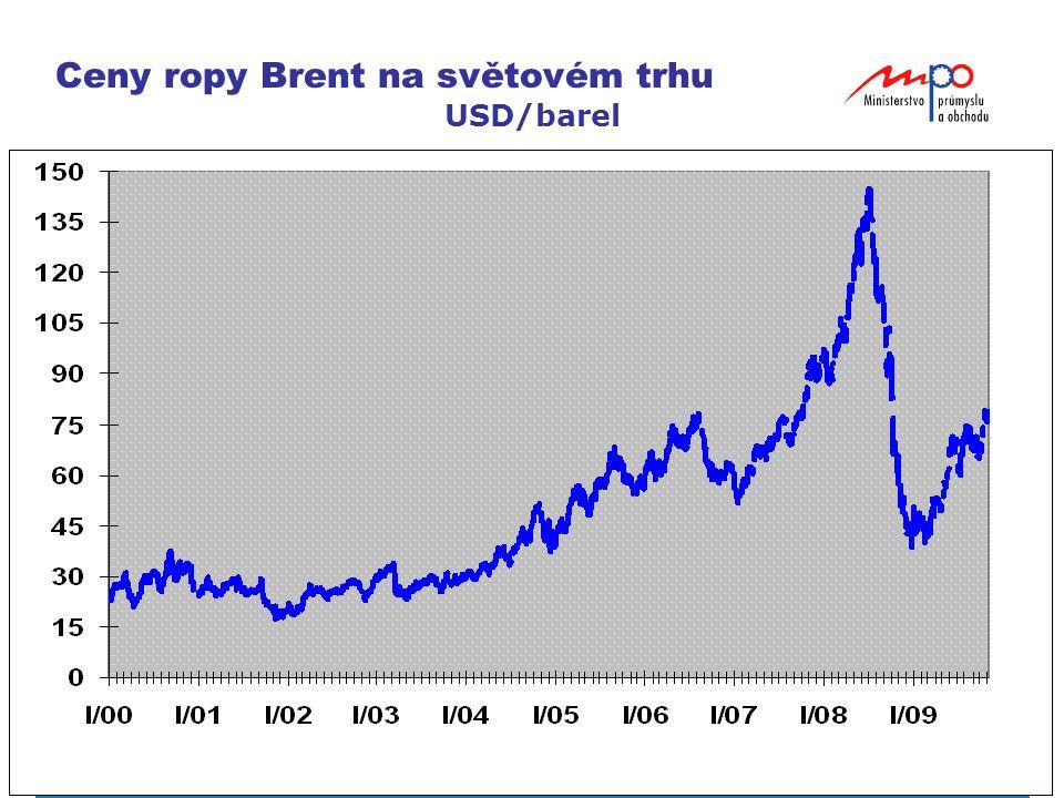 Ceny ropy Brent na světovém trhu