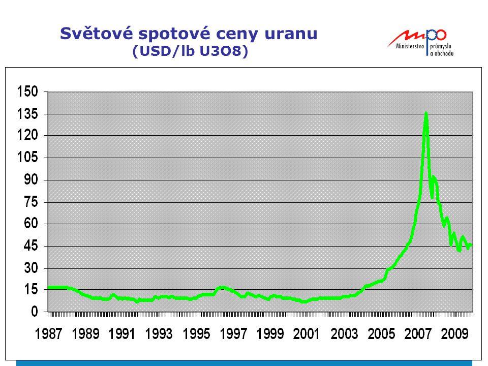 Světové spotové ceny uranu (USD/lb U3O8)
