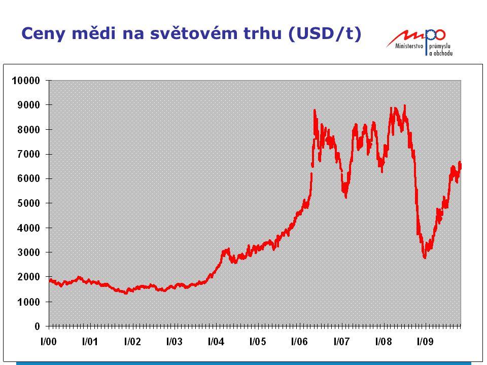 Ceny mědi na světovém trhu (USD/t)